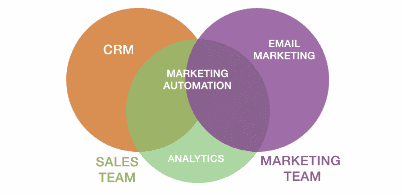 marketing automation and how its place in marketing
