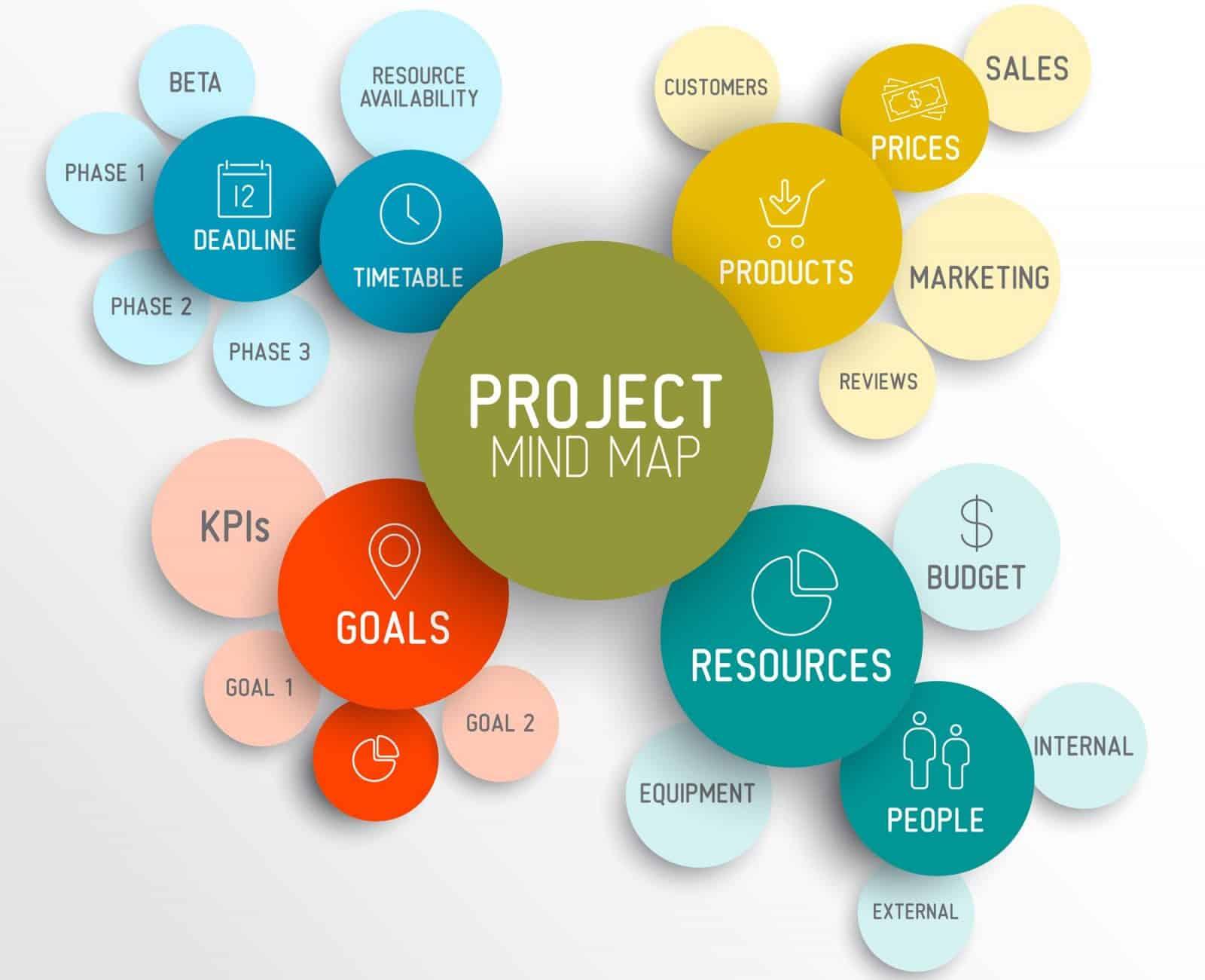 Project management mindmap scheme concept