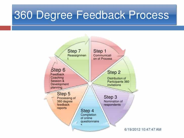 360 degree feedback process