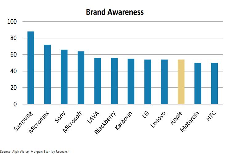 brand awareness chart of the big companies