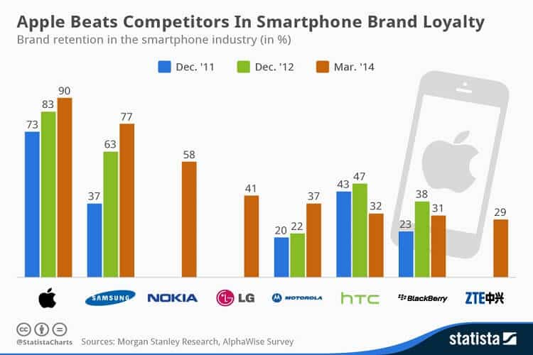 brand loyalty chart of brand loyalty for different smartphone brands