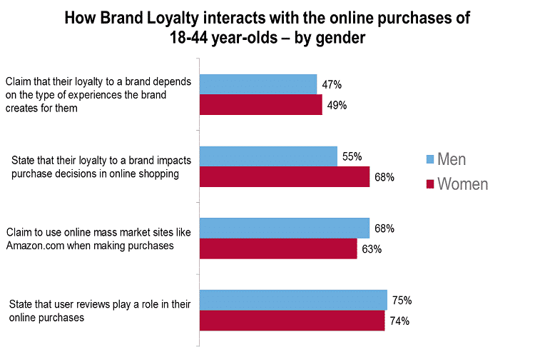 brand loyalty and online purchases