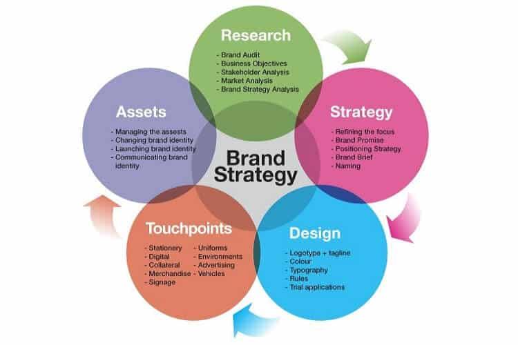 branding strategies chart of brand strategy essentials
