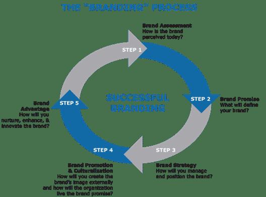 branding strategies process