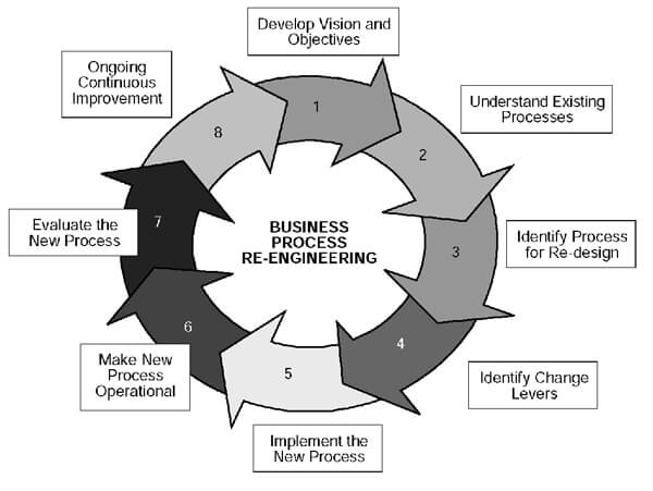 business process reengineering chart of the methodology steps