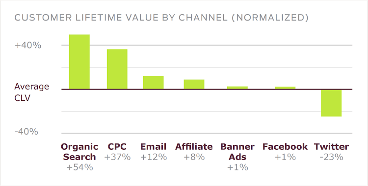 customer lifetime value by channel chart