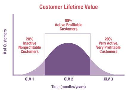 customer lifetime value CLV chart