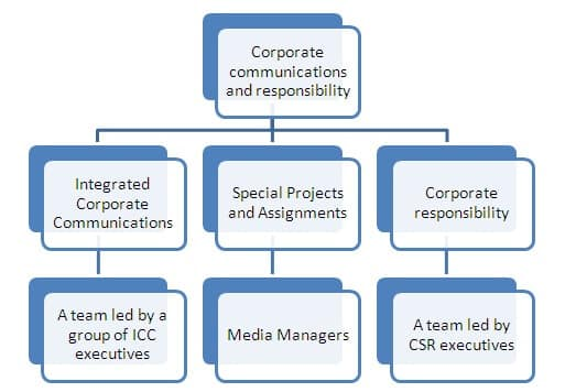 corporate communications structure