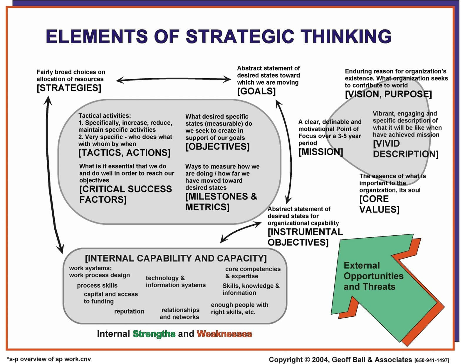 strategic thinking elements chart