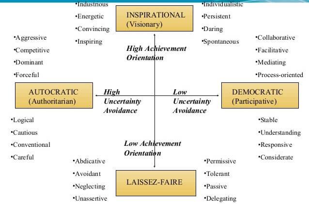democratic leadership orientation paradigm