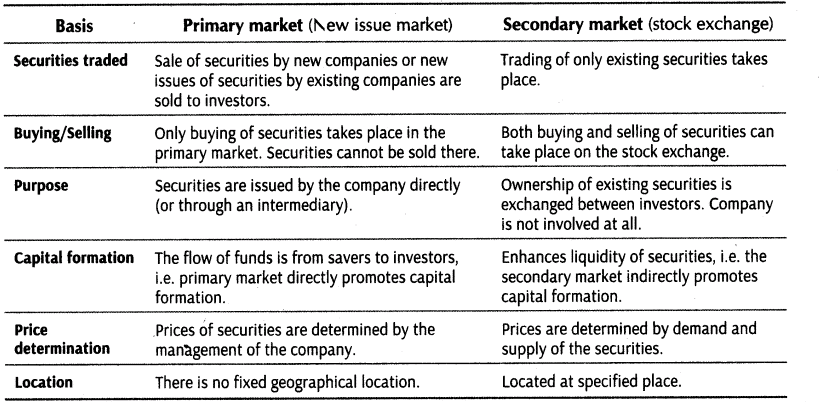 secondary market table with the differences between primary and secondary markets
