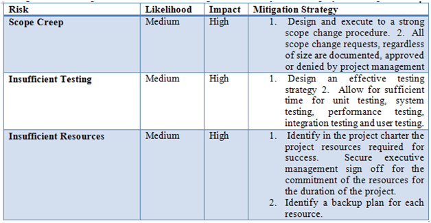 risk mitigation risks table
