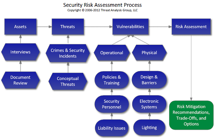 risk mitigation flowchart of the risk assessment process