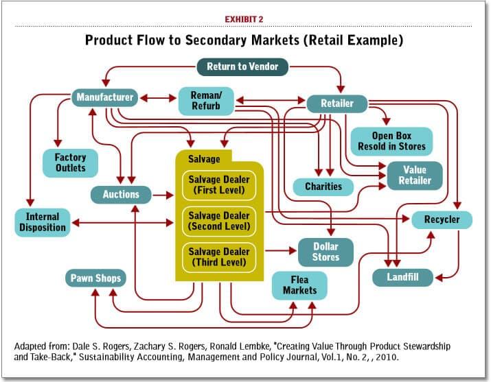 secondary market secondary market example