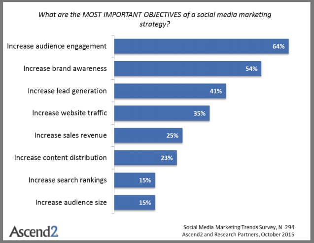 brand awareness chart with the social media marketing strategies
