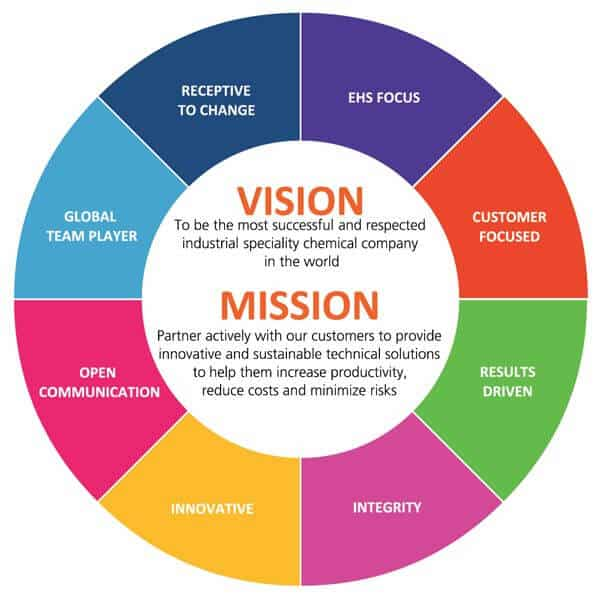 mission statement vs vision statement differences
