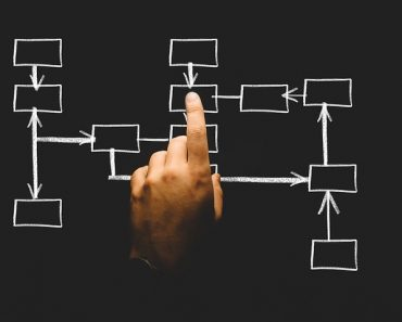how to make organizational chart sample